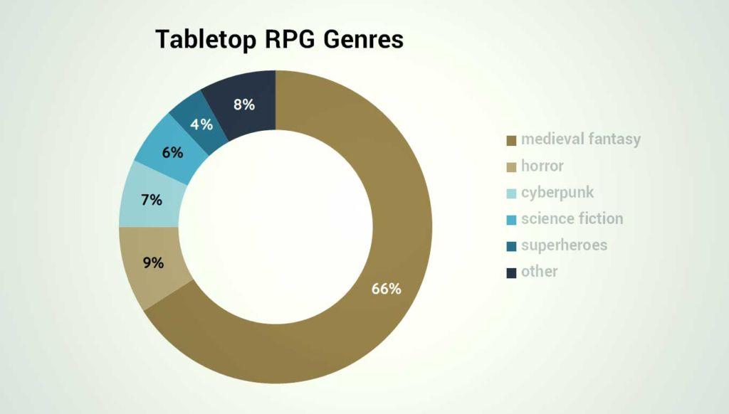 tabletop rpg genres percentage