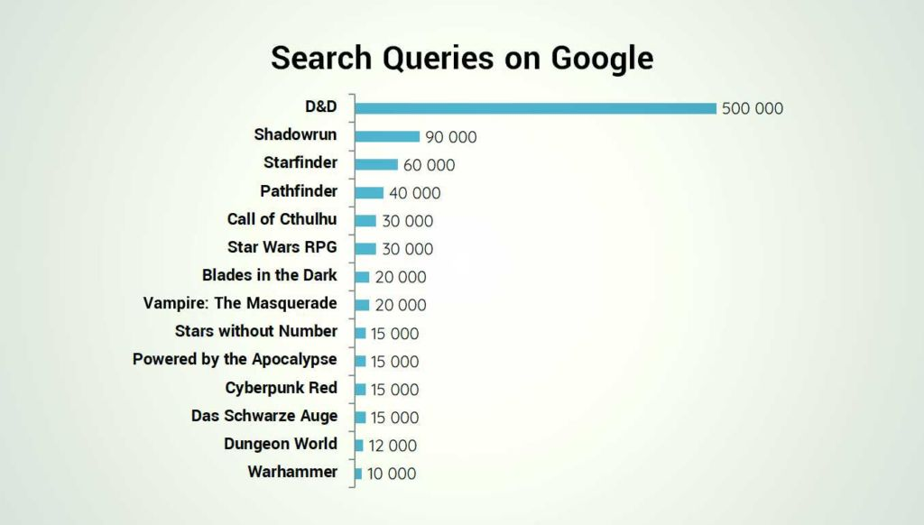 tabletop rpg search queries google
